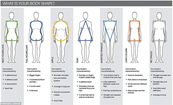 British Study Looks at How Women's Bodies Change with Age .